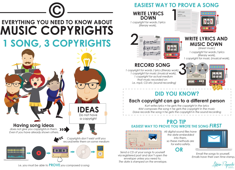 song copyright types - MuzoPlanet
